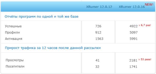 Сравнение версий Xrumer 12.0.12 и 12.0.16 Elite