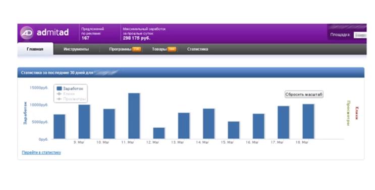 Скриншот заработка с Xrumer на CPA партнерках