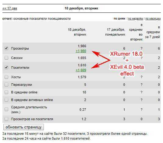 После прохода по небольшой базе с предварительной регистрацией, всего за 12 часов с новым XRumer 18.0 удалось привлечь 1500+ уникальных посетителей
